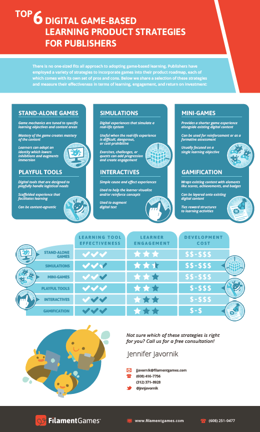 Game-Based Learning Product Strategies Infographic
