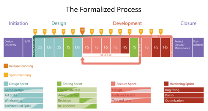 The Formalized Process